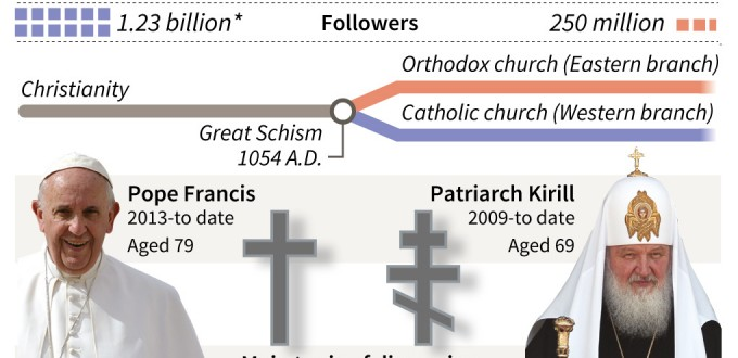 pope-patriarch-graphic-data