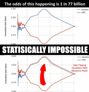 Odds Hillary Won Without Widespread Fraud: 1 in 77 Billion Says Berkeley, Stanford Studies:  Study this graph, Do you see the vote flipping so palpable the shapes are exactly the same if you folded it from the middle and superimposed them ?