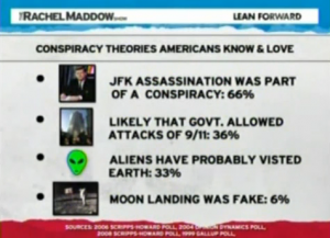 MSNBC's Rachel Maddow Thinks it's Funny, Too: If RFK was alive, for believing his brother was killed by Johnson and others, Rachel Maddow would have compared him to a right-wing Birther, as the smug little shit did here. The larger point to highlight, however, is that this is a classic example of the media trying to make you feel stupid for questioning an absurdity, in this case the fucktard notion that conspiracies don't exist in politics or America. So, hey, Maddow, because you are fully aware of how psy-ops work as you majored in political science, my rebuttal is simply this: FUCK YOU. May k.d. lang's dildo break off into a shard, rip through your rancid, elitist bowels, make its way into your black little heart and pierce it. The belief that only the media elite have a right to the truth is a totalitarian ideal. Reassess your life, you excrement, you've failed your country.